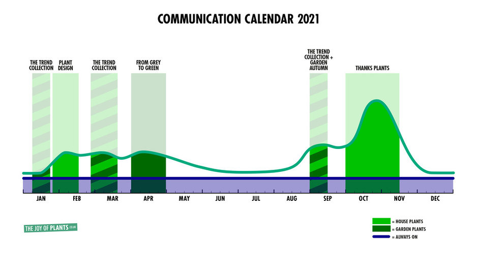 Communications Calendar 2021- Flower Council of Holland: overview Thejoyofplants.co.uk