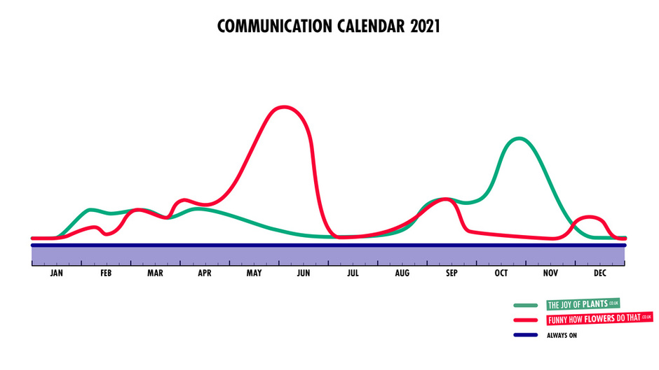 Communications Calendar 2021- Flower Council of Holland: total overview