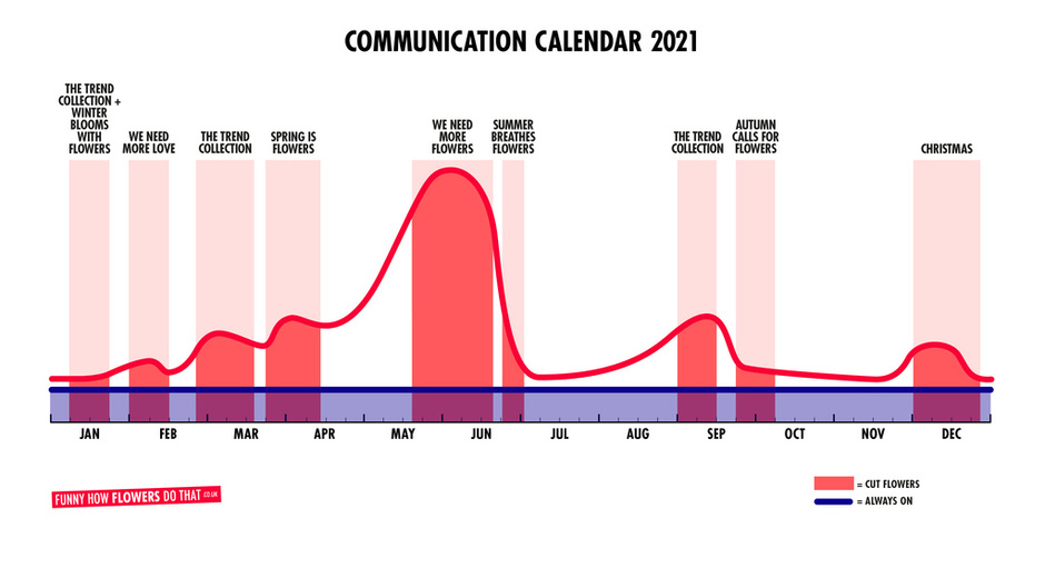 Communications Calendar 2021- Flower Council of Holland: overview Funnyhowflowersdothat.co.uk